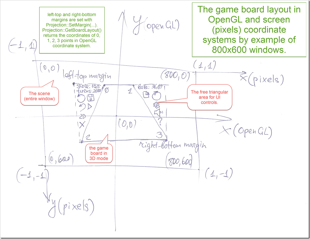 board-layout